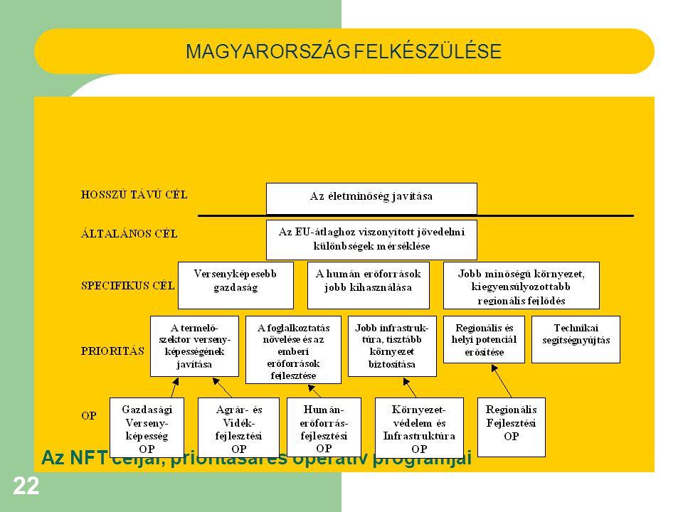 22 MAGYARORSZÁG FELKÉSZÜLÉSE Az NFT céljai, prioritásai és operatív programjai