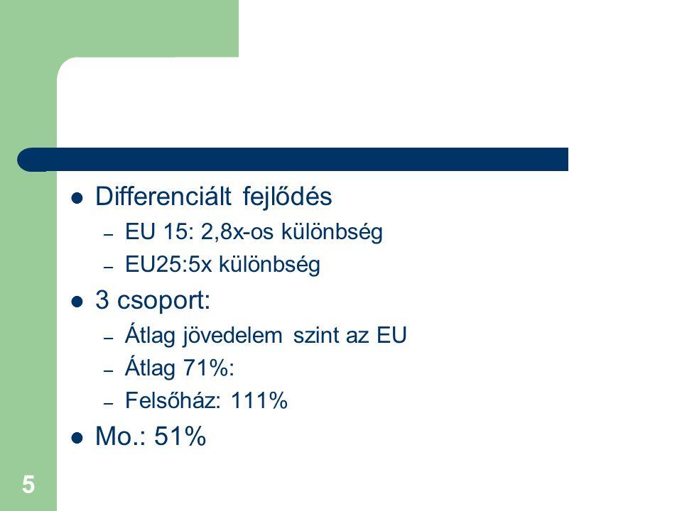 5 Differenciált fejlődés – EU 15: 2,8x-os különbség – EU25:5x különbség 3 csoport: – Átlag jövedelem szint az EU – Átlag 71%: – Felsőház: 111% Mo.: 51%