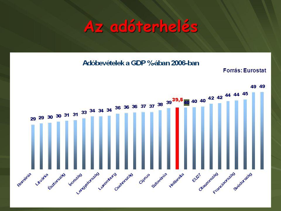 Az adóterhelés Forrás: Eurostat
