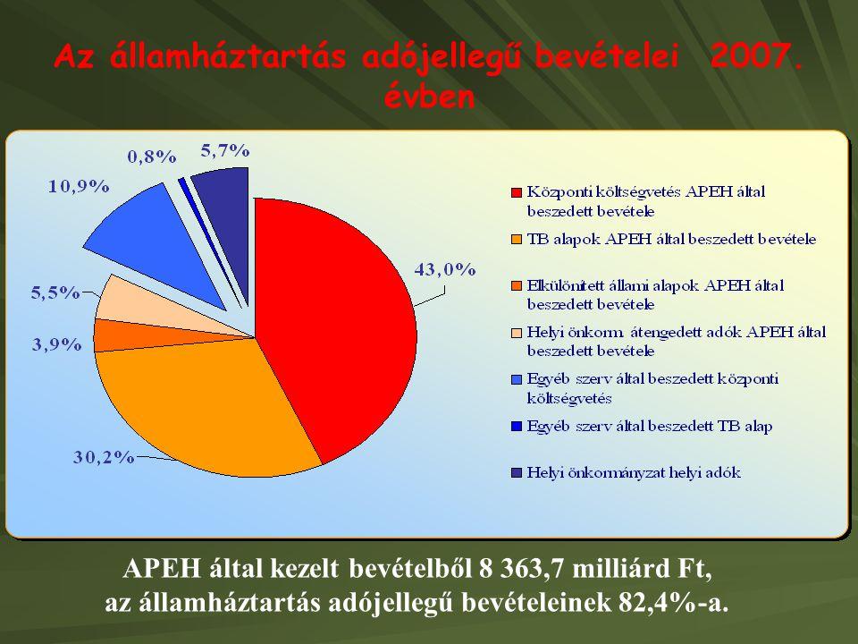 Az államháztartás adójellegű bevételei 2007. évben APEH által kezelt bevételből 8 363,7 milliárd Ft, az államháztartás adójellegű bevételeinek 82,4%-a