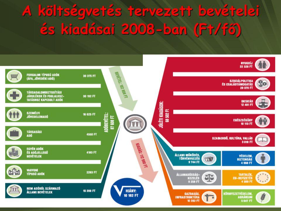 A költségvetés tervezett bevételei és kiadásai 2008-ban (Ft/fő)