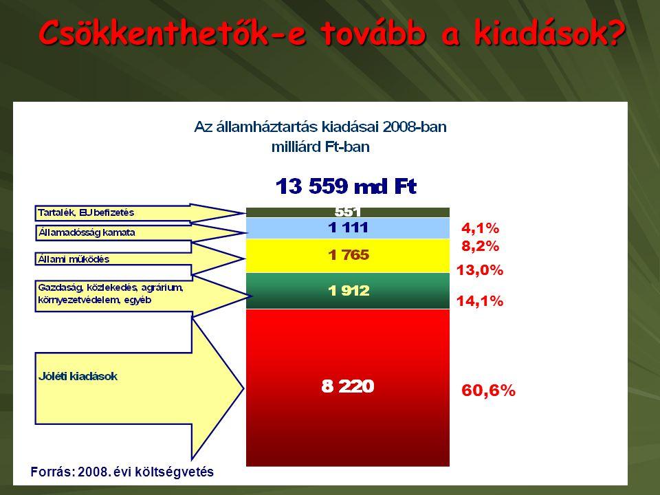 Csökkenthetők-e tovább a kiadások? Forrás: 2008. évi költségvetés 8,2% 60,6% 13,0% 4,1% 14,1%