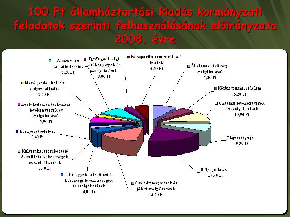 100 Ft államháztartási kiadás kormányzati feladatok szerinti felhasználásának előirányzata 2008. évre