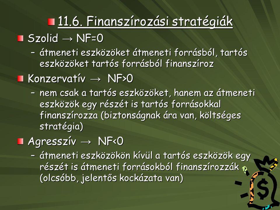 11.6. Finanszírozási stratégiák Szolid → NF=0 –átmeneti eszközöket átmeneti forrásból, tartós eszközöket tartós forrásból finanszíroz Konzervatív → NF