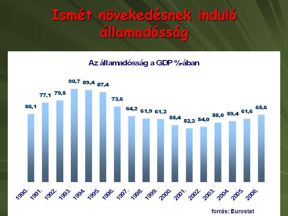 Ismét növekedésnek induló államadósság forrás: Eurostat