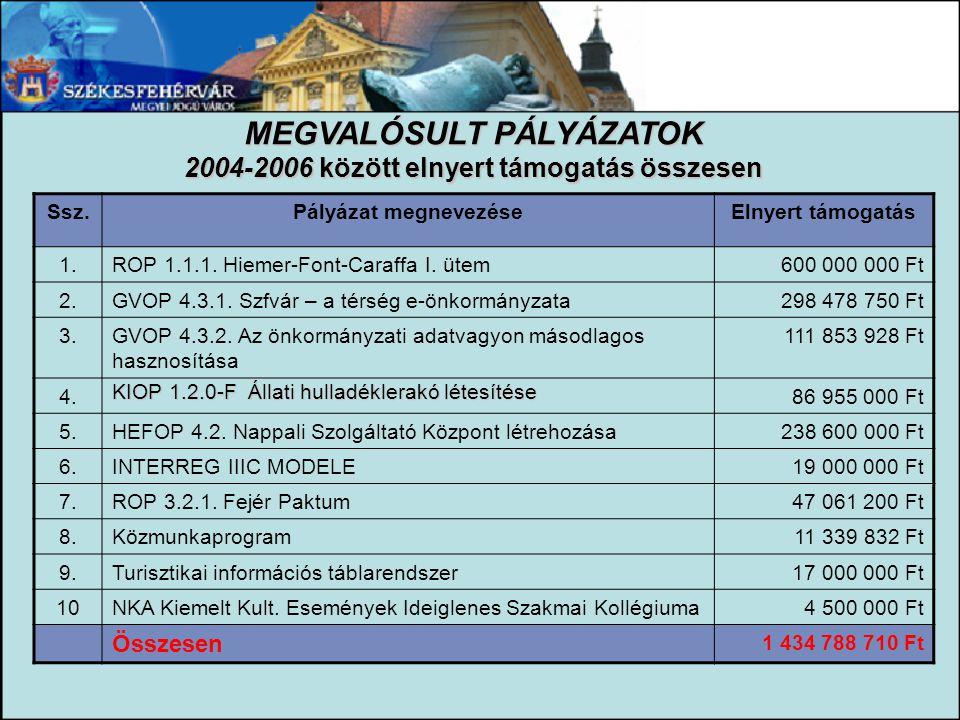 MEGVALÓSULT PÁLYÁZATOK 2004-2006 között elnyert támogatás összesen Ssz.Pályázat megnevezéseElnyert támogatás 1.ROP 1.1.1. Hiemer-Font-Caraffa I. ütem6