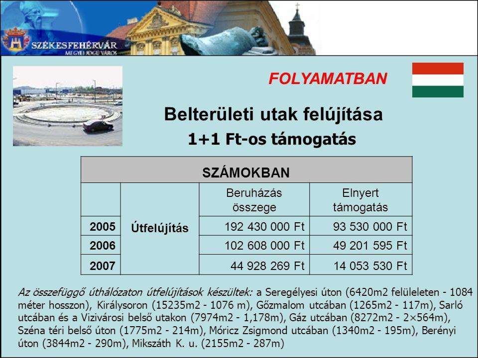 Belterületi utak felújítása FOLYAMATBAN 1+1 Ft-os támogatás SZÁMOKBAN Útfelújítás Beruházás összege Elnyert támogatás 2005192 430 000 Ft93 530 000 Ft