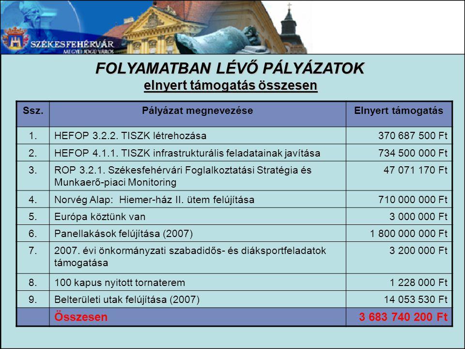 FOLYAMATBAN LÉVŐ PÁLYÁZATOK elnyert támogatás összesen Ssz.Pályázat megnevezéseElnyert támogatás 1.HEFOP 3.2.2. TISZK létrehozása370 687 500 Ft 2.HEFO