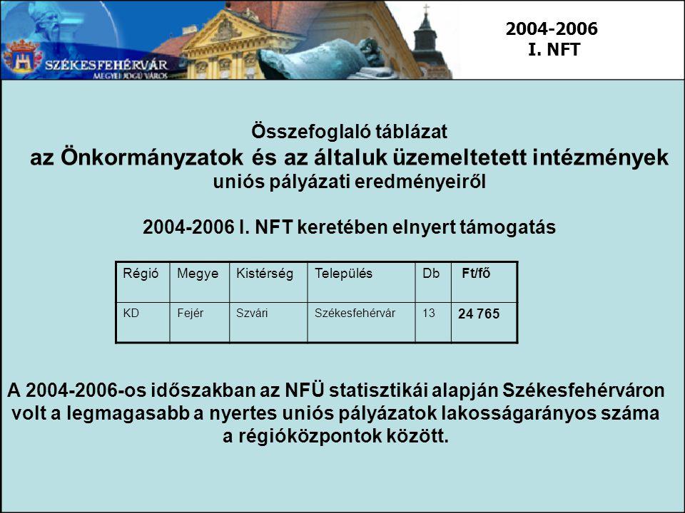 Összefoglaló táblázat az Önkormányzatok és az általuk üzemeltetett intézmények uniós pályázati eredményeiről 2004-2006 I. NFT keretében elnyert támoga