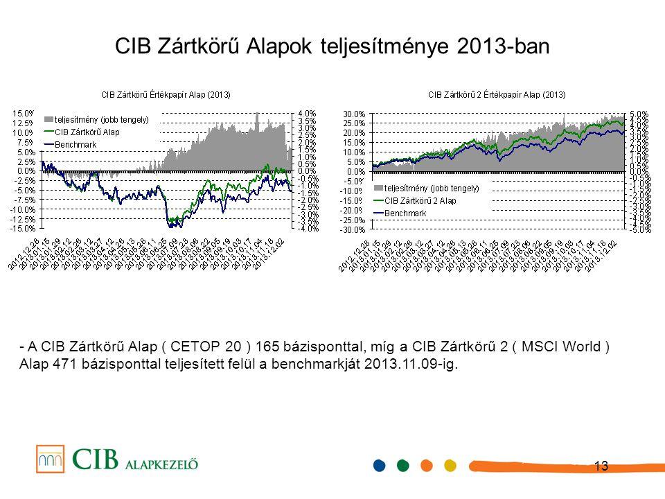 13 CIB Zártkörű Alapok teljesítménye 2013-ban - A CIB Zártkörű Alap ( CETOP 20 ) 165 bázisponttal, míg a CIB Zártkörű 2 ( MSCI World ) Alap 471 bázisponttal teljesített felül a benchmarkját 2013.11.09-ig.