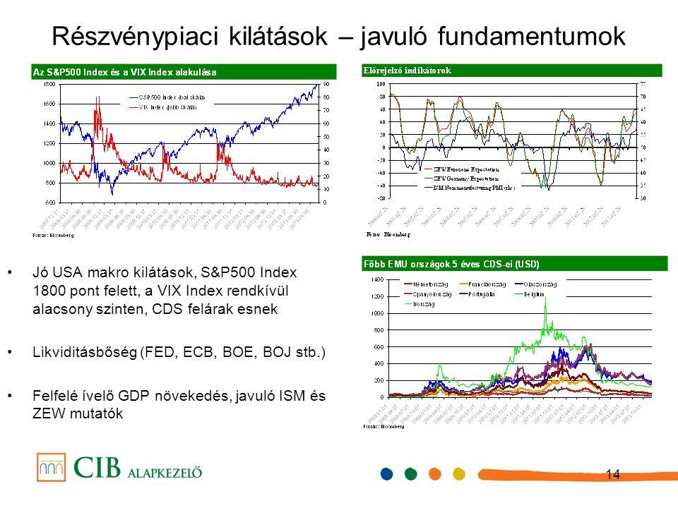 14 Részvénypiaci kilátások – javuló fundamentumok Jó USA makro kilátások, S&P500 Index 1800 pont felett, a VIX Index rendkívül alacsony szinten, CDS felárak esnek Likviditásbőség (FED, ECB, BOE, BOJ stb.) Felfelé ívelő GDP növekedés, javuló ISM és ZEW mutatók