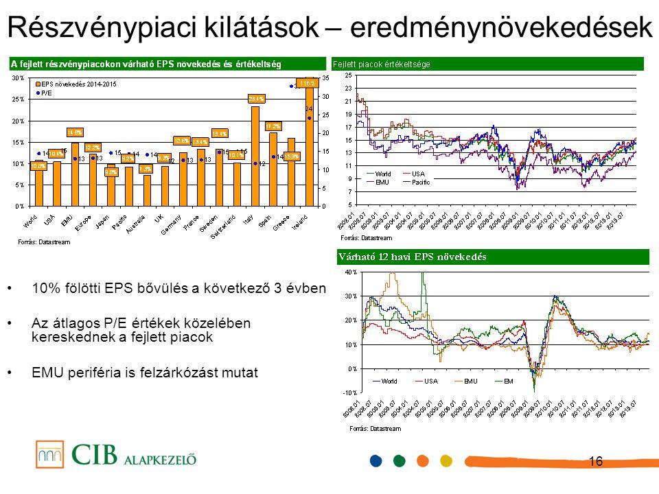 16 10% fölötti EPS bővülés a következő 3 évben Az átlagos P/E értékek közelében kereskednek a fejlett piacok EMU periféria is felzárkózást mutat Részvénypiaci kilátások – eredménynövekedések
