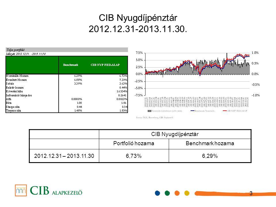 4 Benchmark indexek teljes í tm é nye 2013-ban A 2013-as benchmark összetétel : 30% RMAX, 45% MAX, 8% MSCI World USD, 9% MSCI GEM USD, 5% CETOP20, 3% DBLCI