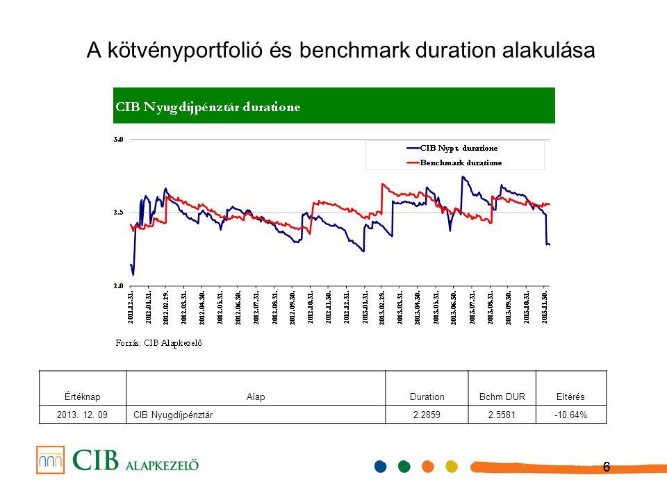 666 A k ö tv é nyportfoli ó é s benchmark duration alakul á sa ÉrtéknapAlapDurationBchm DUREltérés 2013.