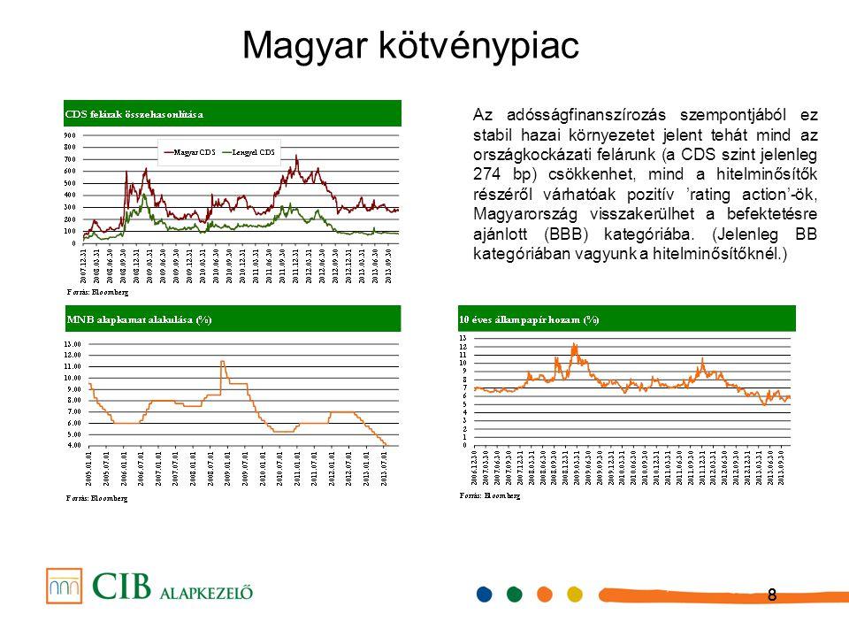 888 Magyar kötvénypiac Az adósságfinanszírozás szempontjából ez stabil hazai környezetet jelent tehát mind az országkockázati felárunk (a CDS szint jelenleg 274 bp) csökkenhet, mind a hitelminősítők részéről várhatóak pozitív 'rating action'-ök, Magyarország visszakerülhet a befektetésre ajánlott (BBB) kategóriába.