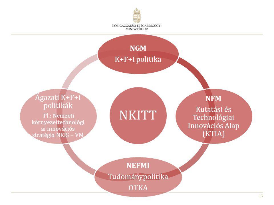 13 NKITT NGM K+F+I politika NFM Kutatási és Technológiai Innovációs Alap (KTIA) NEFMI Tudománypolitika OTKA Ágazati K+F+I politikák Pl.: Nemzeti környezettechnológi ai innovációs stratégia NKIS – VM