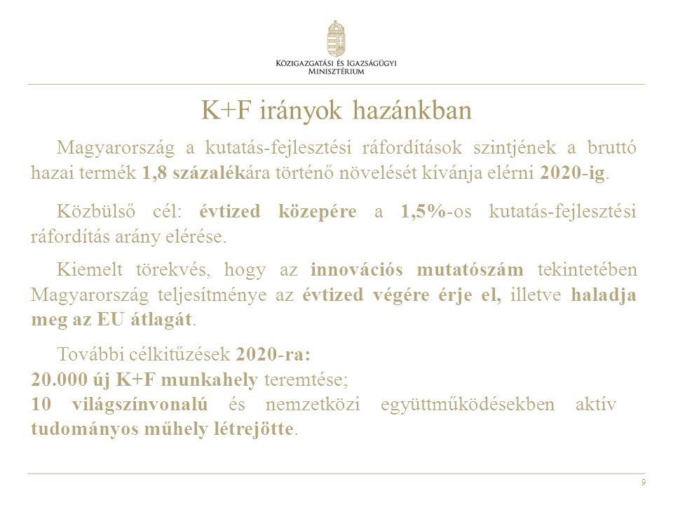 9 K+F irányok hazánkban Magyarország a kutatás-fejlesztési ráfordítások szintjének a bruttó hazai termék 1,8 százalékára történő növelését kívánja elérni 2020-ig.
