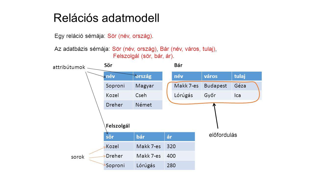 Megjegyzés SELECT nev FROM szeret WHERE gyumolcs LIKE ALMA ; SELECT nev FROM szeret WHERE gyumolcs = ALMA ; A két lekérdezés eredménye mindig ugyanaz.