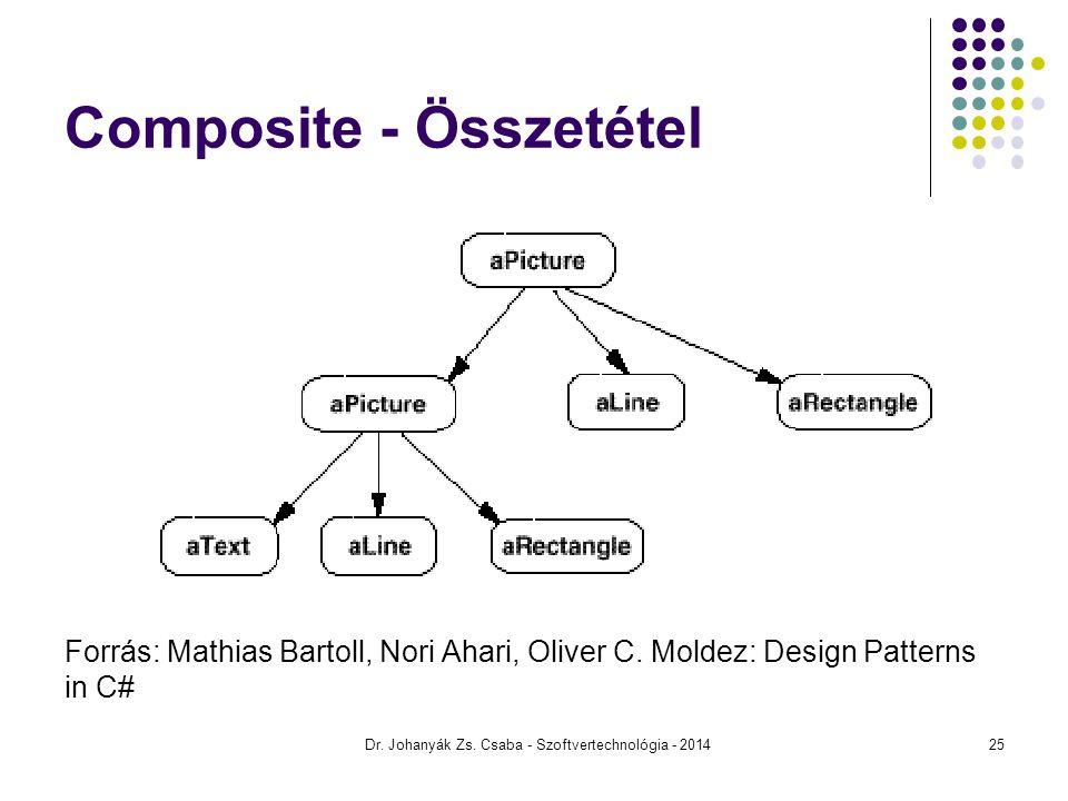 Composite - Összetétel Forrás: Mathias Bartoll, Nori Ahari, Oliver C. Moldez: Design Patterns in C# Dr. Johanyák Zs. Csaba - Szoftvertechnológia - 201
