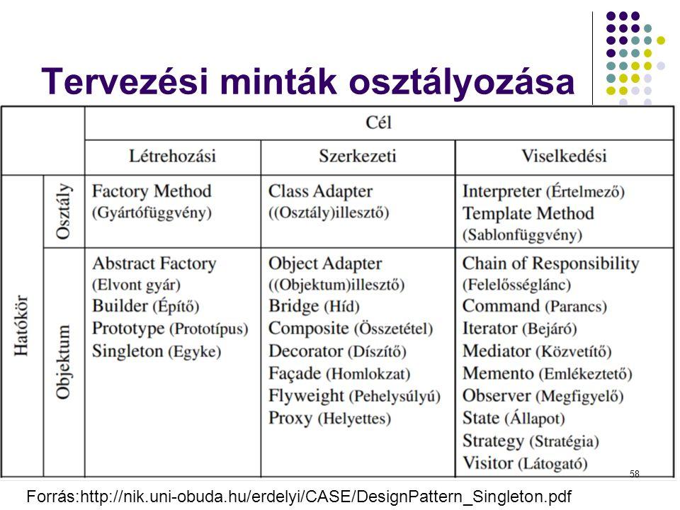 Tervezési minták osztályozása Dr. Johanyák Zs. Csaba - Szoftvertechnológia - 2014 Forrás:http://nik.uni-obuda.hu/erdelyi/CASE/DesignPattern_Singleton.