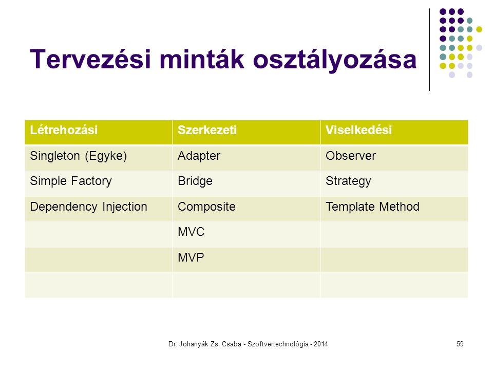 Tervezési minták osztályozása LétrehozásiSzerkezetiViselkedési Singleton (Egyke)AdapterObserver Simple FactoryBridgeStrategy Dependency InjectionCompositeTemplate Method MVC MVP Dr.