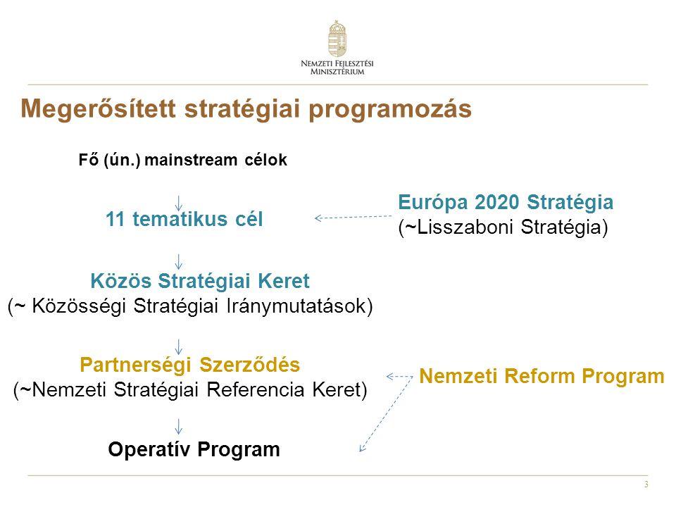 14 IKOP és CEF projektek Az IKOP-ot – a projektlista kivételével - az operatív programok közül elsőként a Kormány az 1286/2014 (V.5.) Kormányhatározattal jóváhagyta A május 14-i Kormányülés megtárgyalta a projektlistákat.