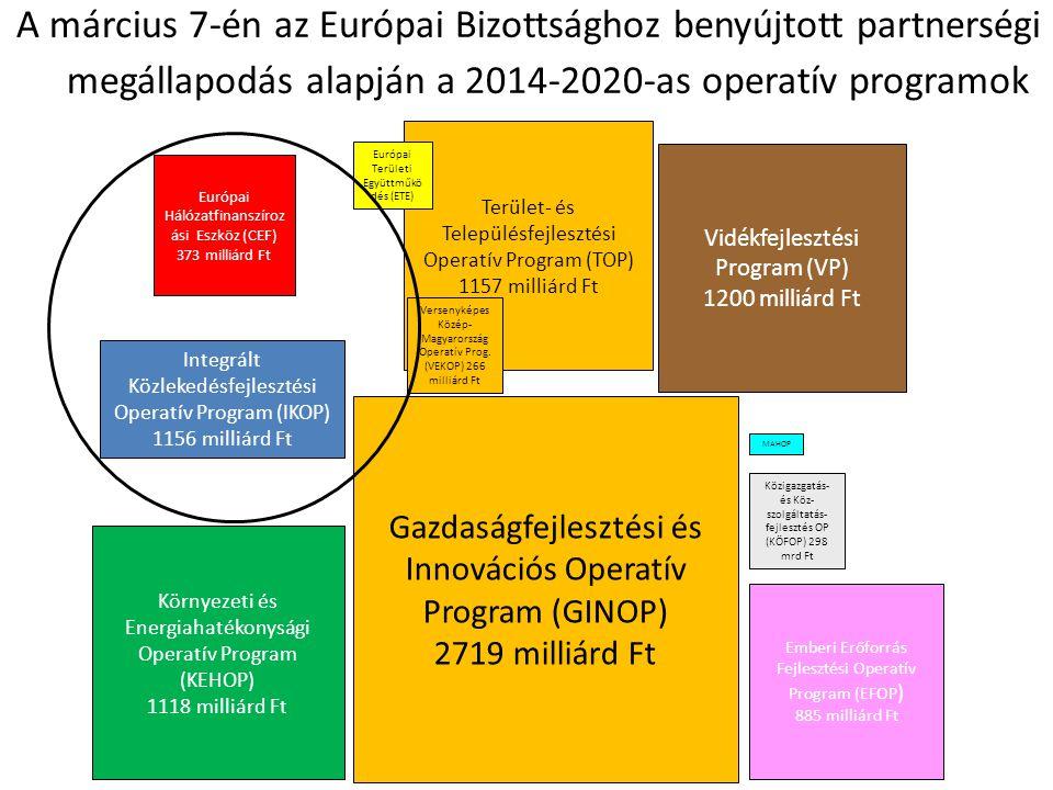 A március 7-én az Európai Bizottsághoz benyújtott partnerségi megállapodás alapján a 2014-2020-as operatív programok Gazdaságfejlesztési és Innovációs