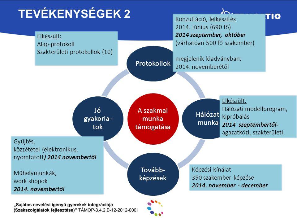 TEVÉKENYSÉGEK 3 Eszköztár bővítése Diagnosztikus és fejlesztő eszközök Infrastrukturális fejlesztés Infokommunikációs eszközök fejlesztése Hiányterületekre adaptáció, Hiányzó eszközök sztenderdizálása Hiányterületekre adaptáció, Hiányzó eszközök sztenderdizálása Figyelem vizsgáló eljárás; intelligencia vizsgáló eljárások, nyelvi tesztek; személyiségtesztek eszközei, Terápiás eszközök, konduktív fejlesztő eszközök, komplex képességfejlesztő eszközök 2014.