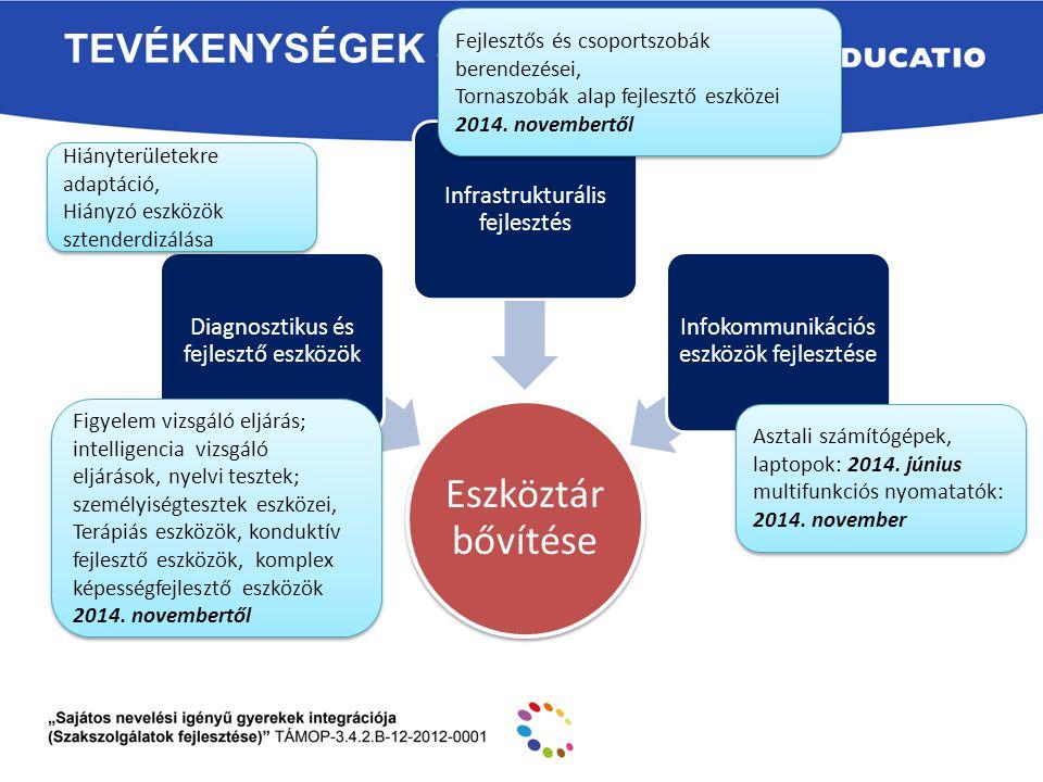 TEVÉKENYSÉGEK 3 Eszköztár bővítése Diagnosztikus és fejlesztő eszközök Infrastrukturális fejlesztés Infokommunikációs eszközök fejlesztése Hiányterüle