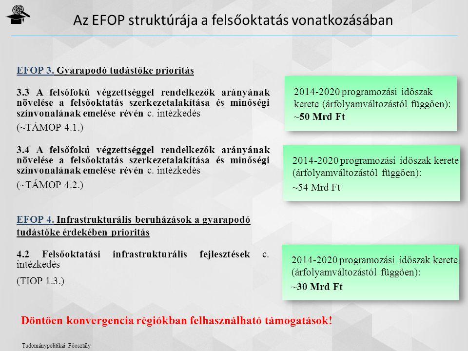 EFOP 3. Gyarapodó tudástőke prioritás 3.3 A felsőfokú végzettséggel rendelkezők arányának növelése a felsőoktatás szerkezetalakítása és minőségi színv