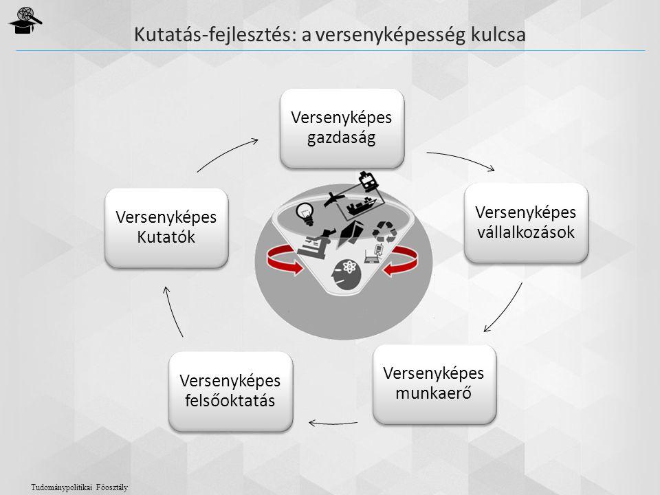 Kutatás-fejlesztés: a versenyképesség kulcsa Tudománypolitikai Főosztály