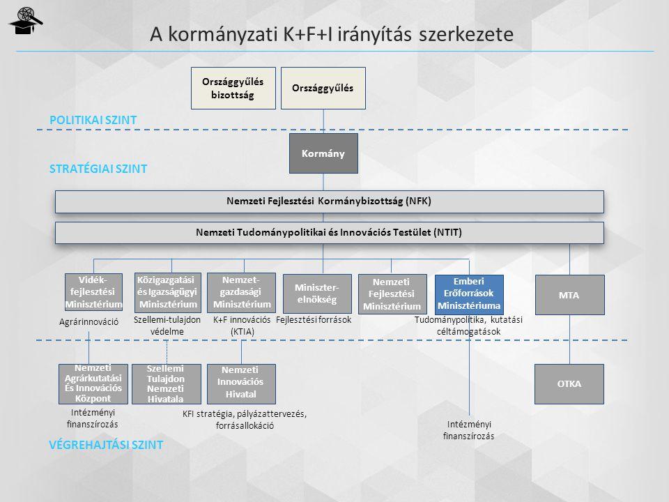 Nemzeti Fejlesztési Kormánybizottság (NFK) Országgyűlés bizottság Országgyűlés Kormány Nemzeti Tudománypolitikai és Innovációs Testület (NTIT) Vidék-