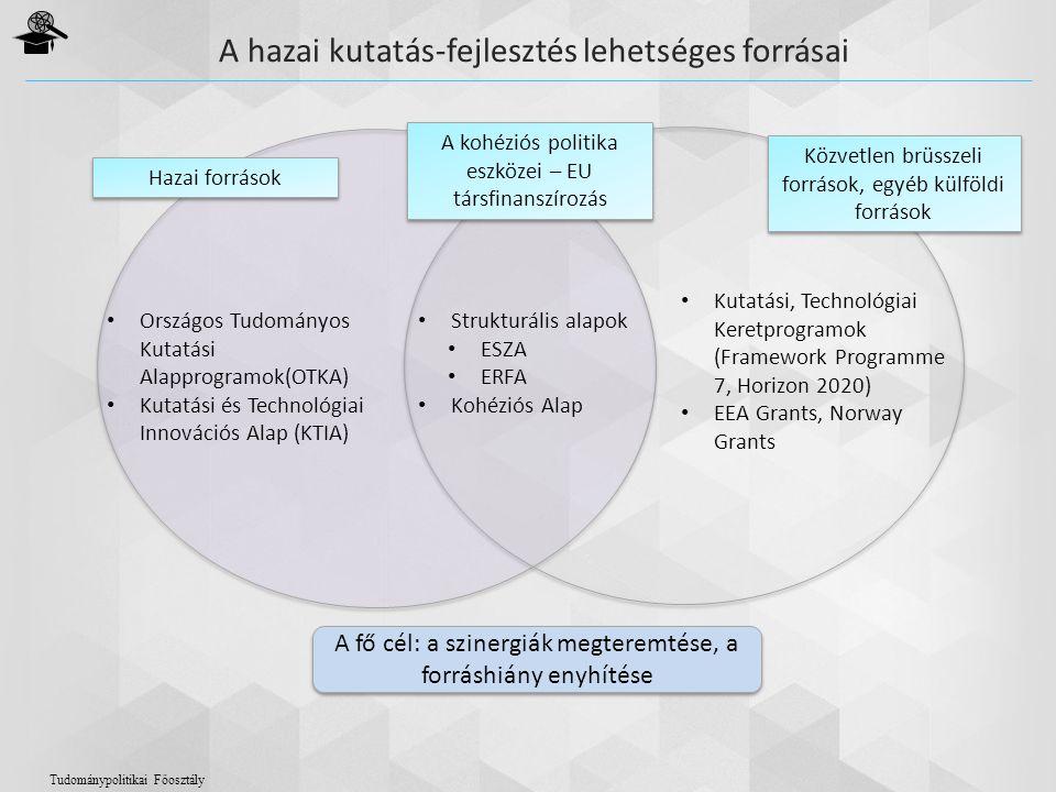 A hazai kutatás-fejlesztés lehetséges forrásai Hazai források A kohéziós politika eszközei – EU társfinanszírozás Közvetlen brüsszeli források, egyéb