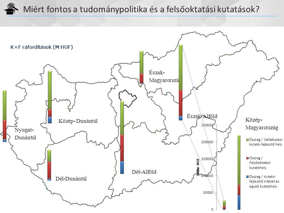 Miért fontos a tudománypolitika és a felsőoktatási kutatások? Tudománypolitikai Főosztály Dél-Alföld Észak- Magyarország Észak-Alföld Dél-Dunántúl Köz