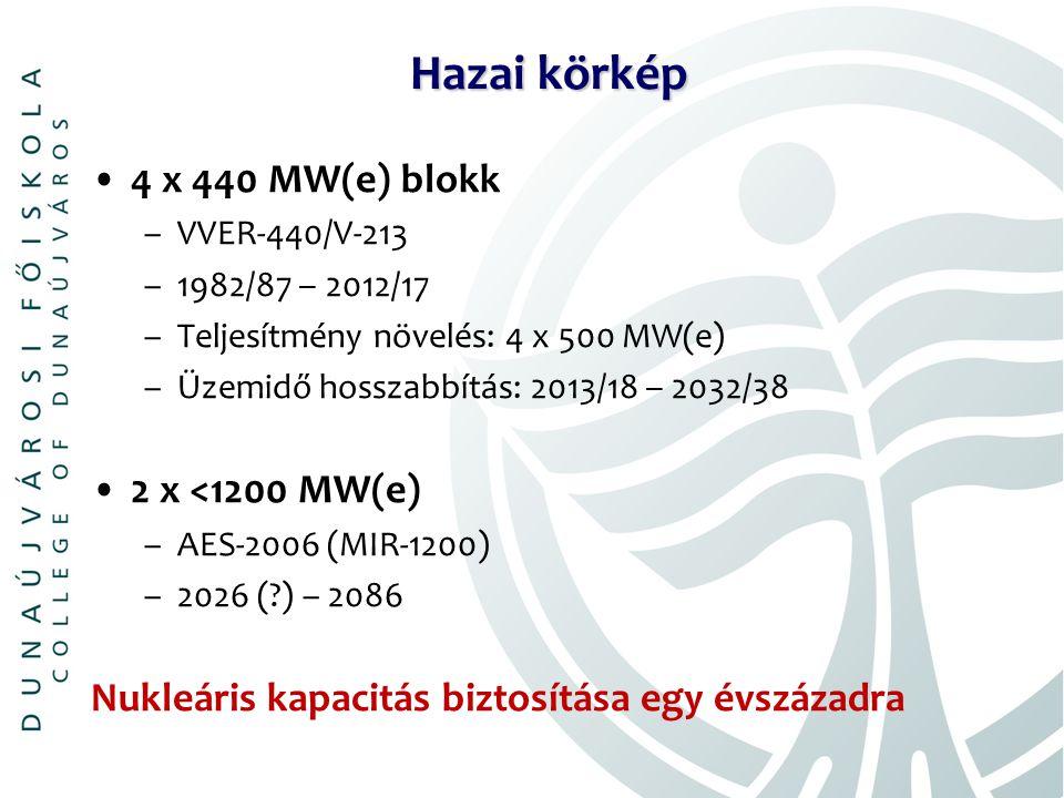 Hazai körkép 4 x 440 MW(e) blokk –VVER-440/V-213 –1982/87 ‒ 2012/17 –Teljesítmény növelés: 4 x 500 MW(e) –Üzemidő hosszabbítás: 2013/18 ‒ 2032/38 2 x <1200 MW(e) –AES-2006 (MIR-1200) –2026 ( ) – 2086 Nukleáris kapacitás biztosítása egy évszázadra
