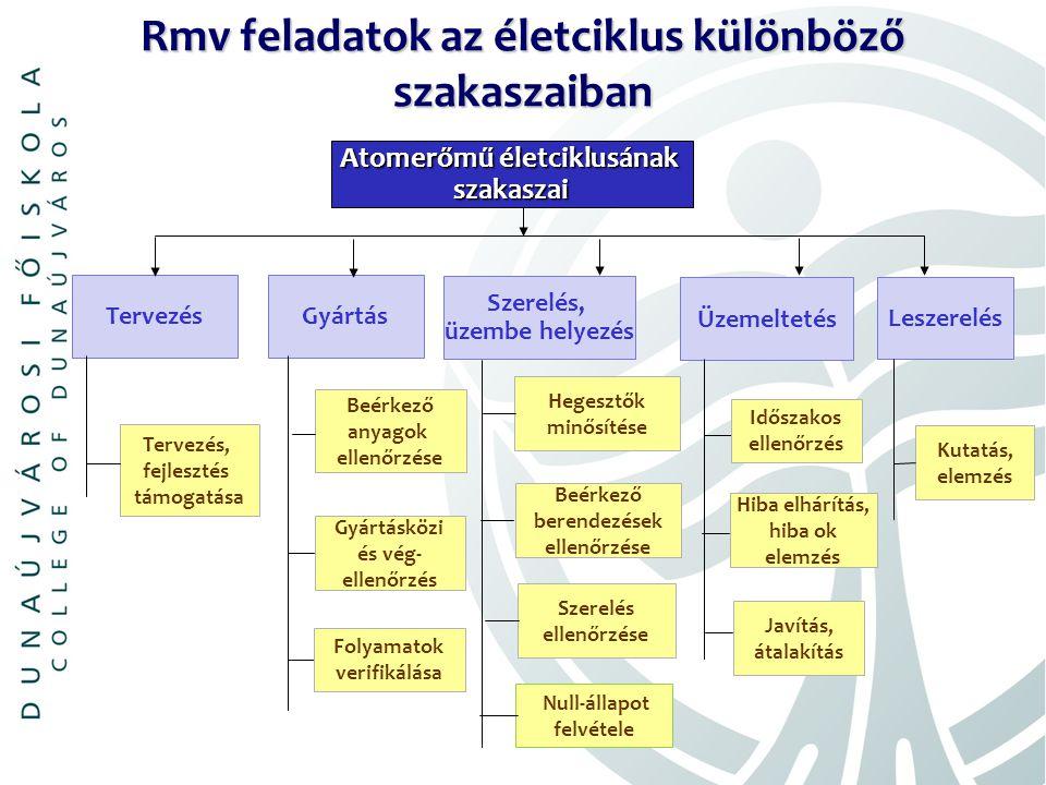 Atomerőmű életciklusának szakaszai Tervezés Gyártás Szerelés, üzembe helyezés Üzemeltetés Tervezés, fejlesztés támogatása Beérkező anyagok ellenőrzése Hegesztők minősítése Szerelés ellenőrzése Hiba elhárítás, hiba ok elemzés Időszakos ellenőrzés Null-állapot felvétele Gyártásközi és vég- ellenőrzés Folyamatok verifikálása Rmv feladatok az életciklus különböző szakaszaiban Leszerelés Javítás, átalakítás Kutatás, elemzés Beérkező berendezések ellenőrzése