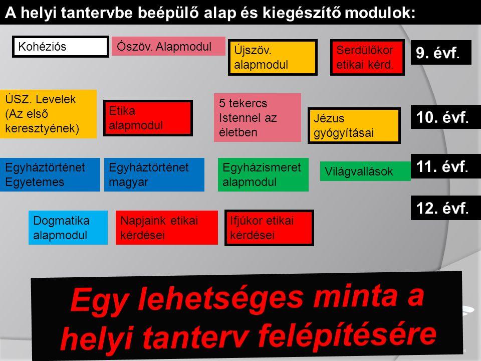 9. évf. 10. évf. 11. évf. 12. évf. A helyi tantervbe beépülő alap és kiegészítő modulok: Kohéziós Ószöv. Alapmodul Újszöv. alapmodul Serdülőkor etikai