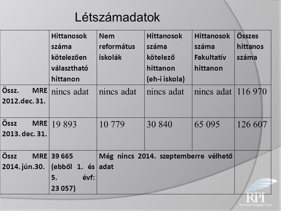 Hittanosok száma kötelezően választható hittanon Nem református iskolák Hittanosok száma kötelező hittanon (eh-i iskola) Hittanosok száma Fakultatív h