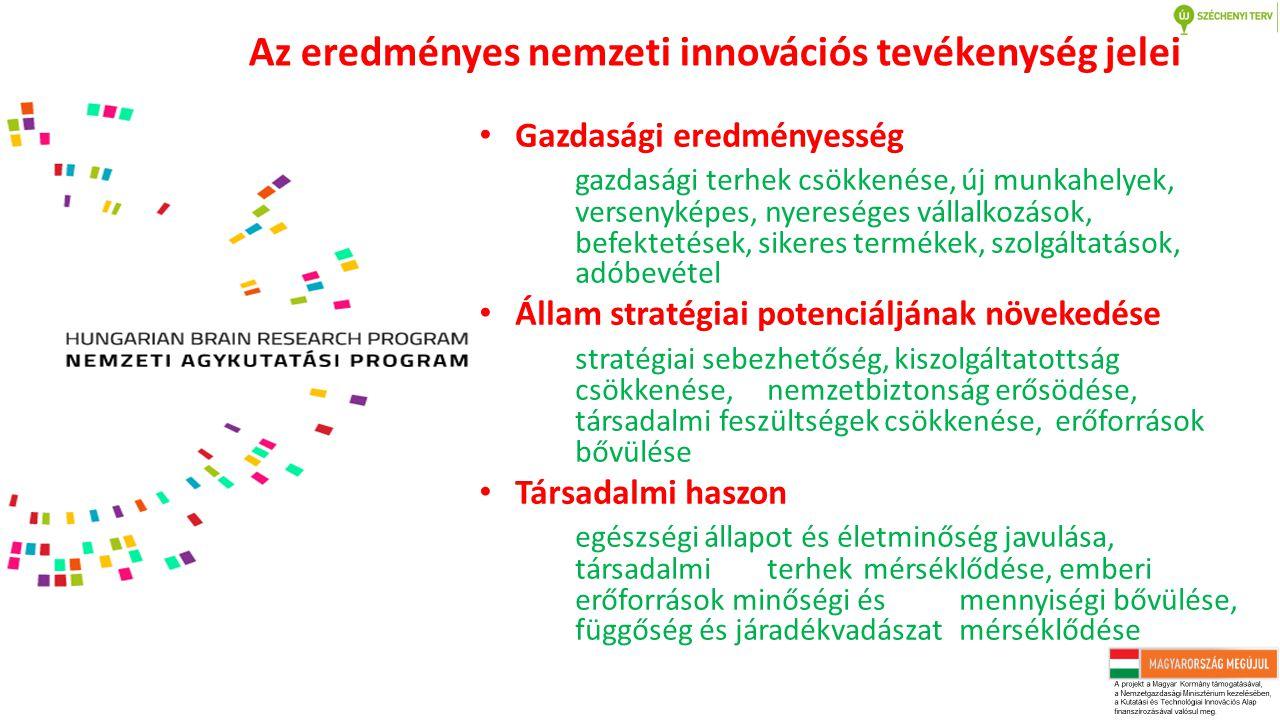 Az eredményes nemzeti innovációs tevékenység jelei Gazdasági eredményesség gazdasági terhek csökkenése, új munkahelyek, versenyképes, nyereséges vállalkozások, befektetések, sikeres termékek, szolgáltatások, adóbevétel Állam stratégiai potenciáljának növekedése stratégiai sebezhetőség, kiszolgáltatottság csökkenése, nemzetbiztonság erősödése, társadalmi feszültségek csökkenése, erőforrások bővülése Társadalmi haszon egészségi állapot és életminőség javulása, társadalmi terhek mérséklődése, emberi erőforrások minőségi és mennyiségi bővülése, függőség és járadékvadászat mérséklődése