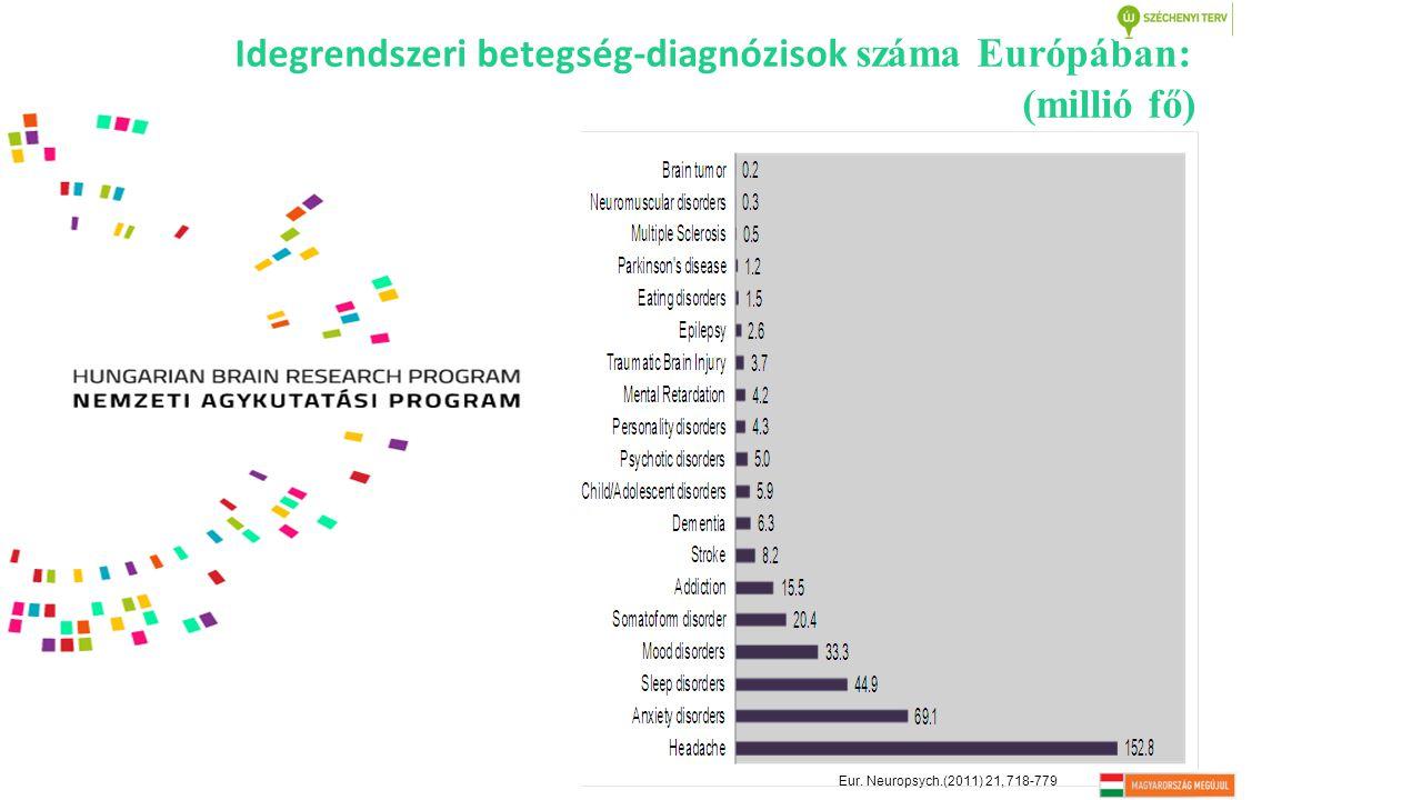 Idegrendszeri betegség-diagnózisok száma Európában: (millió fő) Eur. Neuropsych.(2011) 21, 718-779