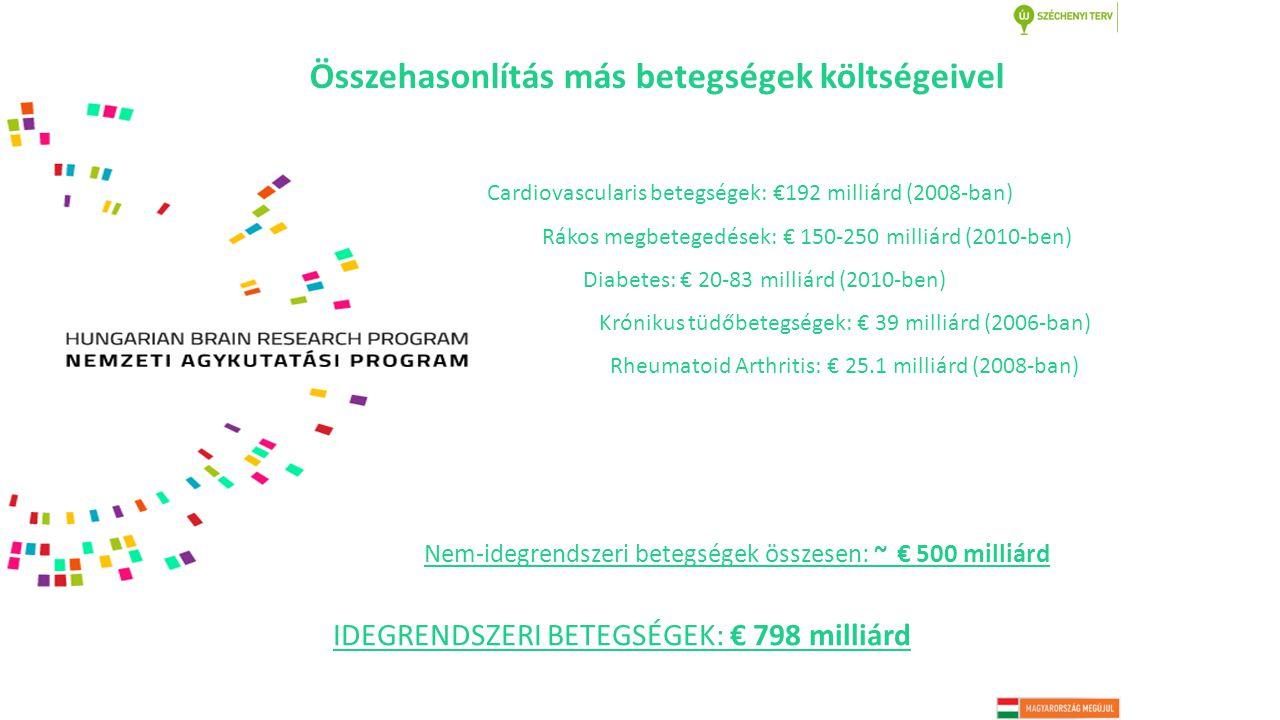 Cardiovascularis betegségek: €192 milliárd (2008-ban) Rákos megbetegedések: € 150-250 milliárd (2010-ben) Diabetes: € 20-83 milliárd (2010-ben) Krónikus tüdőbetegségek: € 39 milliárd (2006-ban) Rheumatoid Arthritis: € 25.1 milliárd (2008-ban) Nem-idegrendszeri betegségek összesen: ~ € 500 milliárd IDEGRENDSZERI BETEGSÉGEK: € 798 milliárd Összehasonlítás más betegségek költségeivel