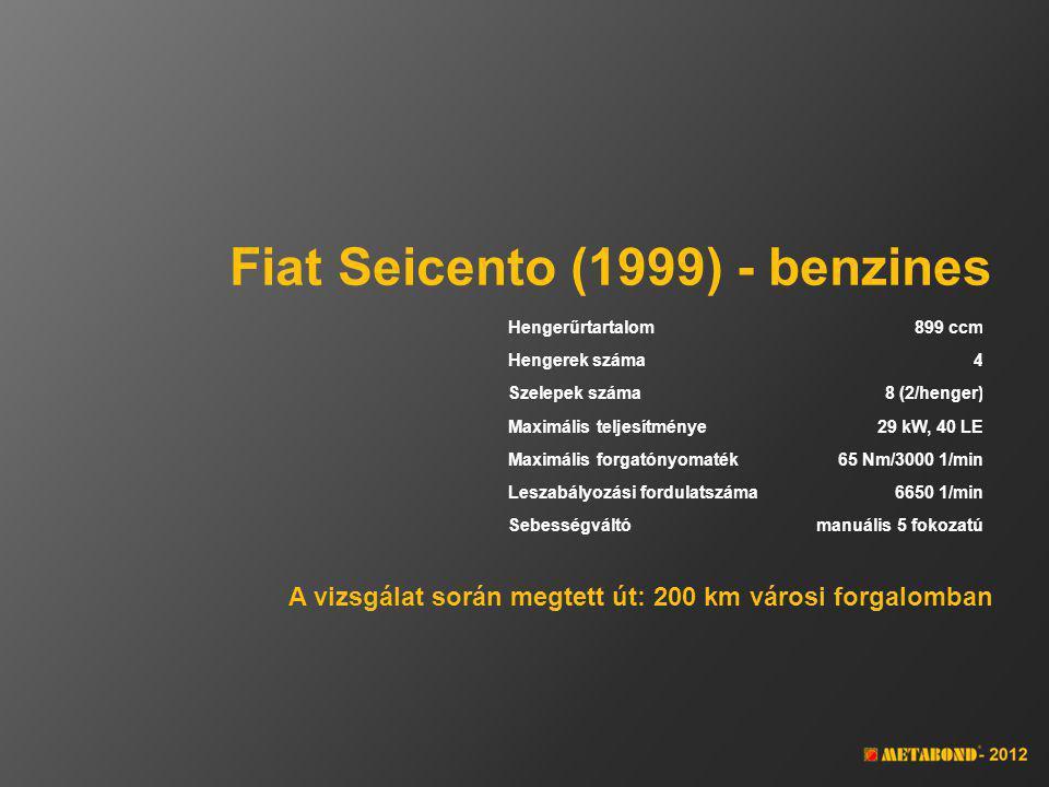 Fiat Seicento (1999) - benzines Hengerűrtartalom899 ccm Hengerek száma4 Szelepek száma8 (2/henger) Maximális teljesítménye29 kW, 40 LE Maximális forgatónyomaték65 Nm/3000 1/min Leszabályozási fordulatszáma6650 1/min Sebességváltómanuális 5 fokozatú A vizsgálat során megtett út: 200 km városi forgalomban