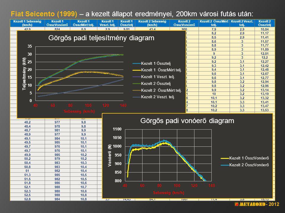 Fiat Seicento (1999) – mérési eredmények összehasonlítása: AlapKezeltEltérés % Maximális teljesítmény28,9029,91 103,49% Sebesség (mérési pillanat)130,00138,40 Maximális vonóerő1014,001039,00 102,47% Sebesség84,8084,70