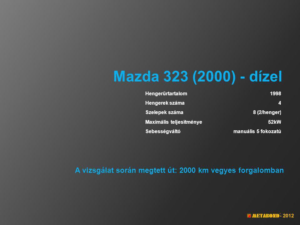 Mazda 323 (2000) - dízel Hengerűrtartalom1998 Hengerek száma4 Szelepek száma8 (2/henger) Maximális teljesítménye52kW Sebességváltómanuális 5 fokozatú A vizsgálat során megtett út: 2000 km vegyes forgalomban