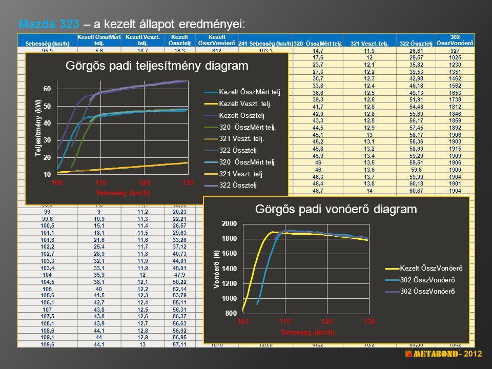 Mazda 323 – mérési eredmények összehasonlítása: AlapKezeltEltérés % Maximális teljesítmény58,4564,25 109,92% Sebesség (mérési pillanat)130,30128,90 Maximális vonóerő1722,001895,00 110,05% Sebesség110,90107,00