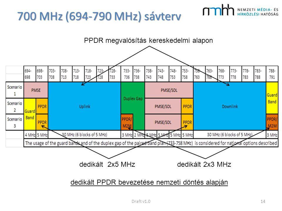 700 MHz (694-790 MHz) sávterv Draft v1.014 PPDR megvalósítás kereskedelmi alapon dedikált PPDR bevezetése nemzeti döntés alapján dedikált 2x3 MHzdedik