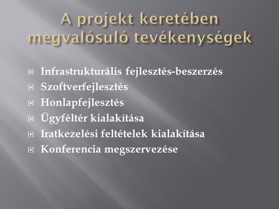  Infrastrukturális fejlesztés-beszerzés  Szoftverfejlesztés  Honlapfejlesztés  Ügyféltér kialakítása  Iratkezelési feltételek kialakítása  Konferencia megszervezése