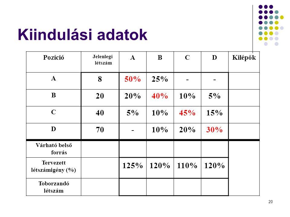 20 Kiindulási adatok Pozíció Jelenlegi létszám ABCDKilépők A 850%25%-- B 2020%40%10%5% C 405%10%45%15% D 70-10%20%30% Várható belső forrás Tervezett l