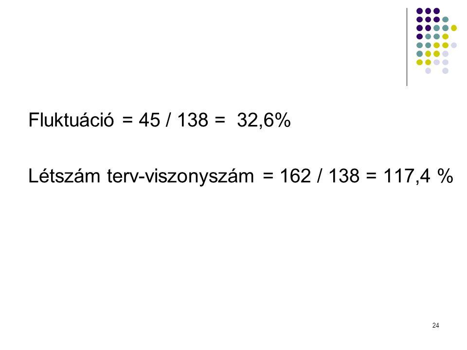 24 Fluktuáció = 45 / 138 = 32,6% Létszám terv-viszonyszám = 162 / 138 = 117,4 %