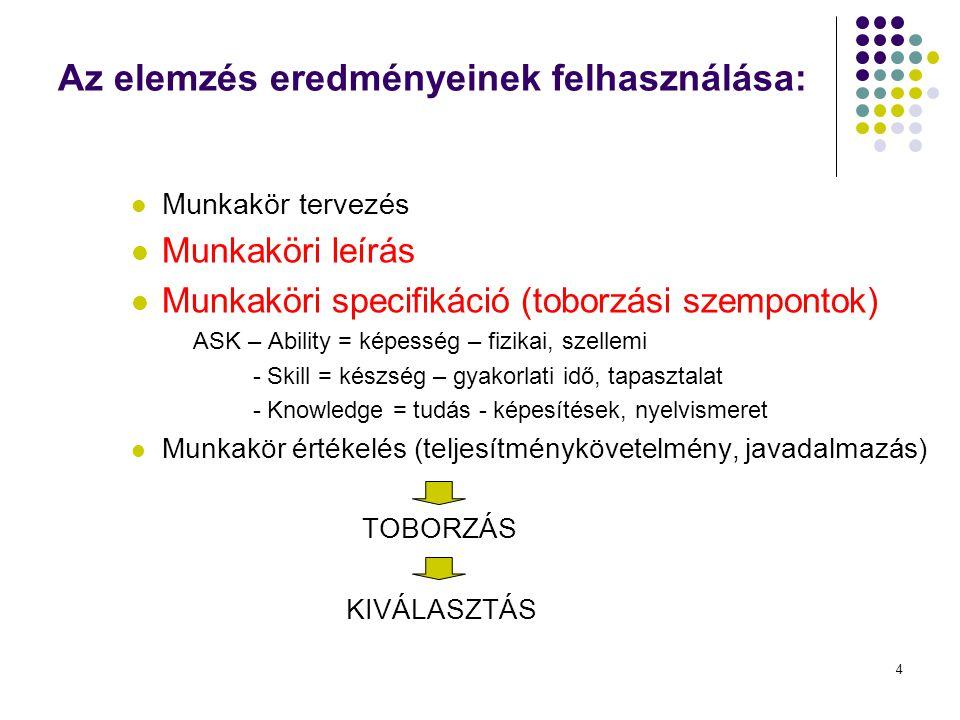 4 Az elemzés eredményeinek felhasználása: Munkakör tervezés Munkaköri leírás Munkaköri specifikáció (toborzási szempontok) ASK – Ability = képesség –